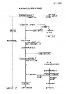 実用新案登録手続系統図(2015年02月15日修正版)