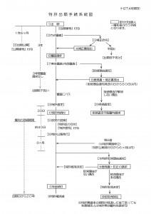 特許出願手続系統図(2015年4月1日修正版)