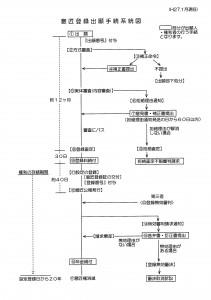 意匠登録出願手続系統図(2015年02月15日修正版)