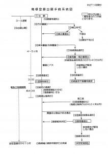 商標登録出願手続系統図(2015年02月15日修正版)